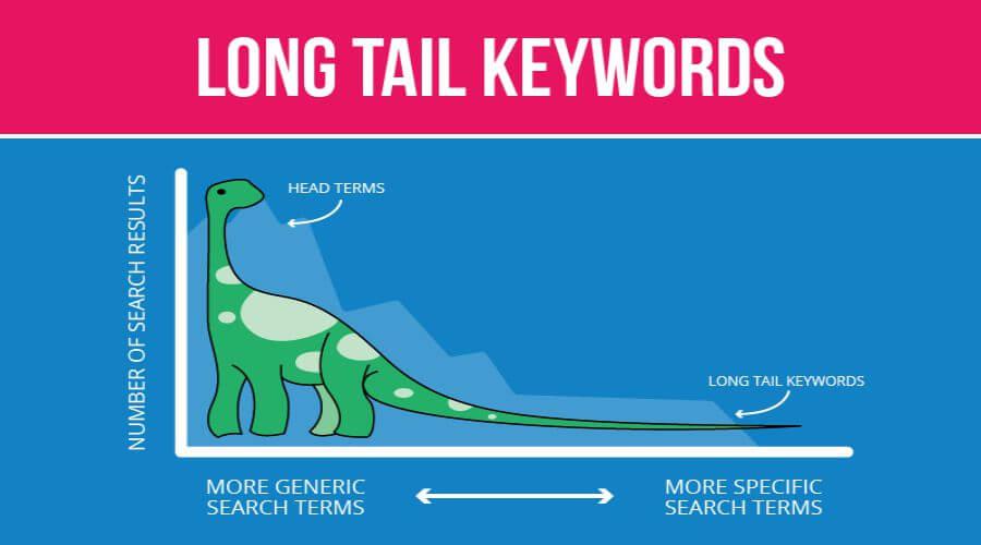 معنای واقعی کلمات کلیدی Long tail چیست؟