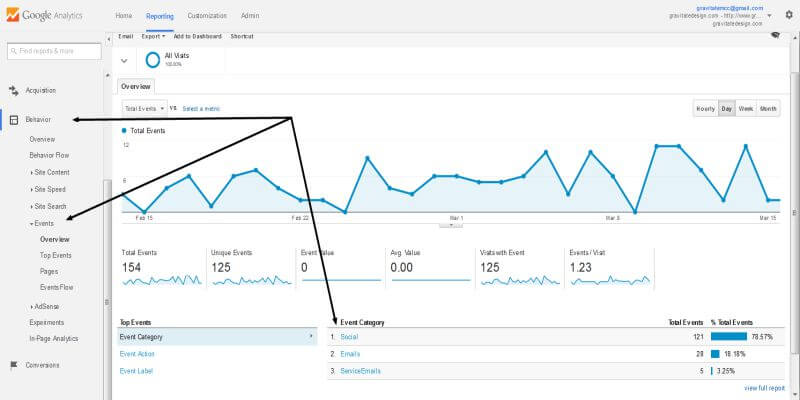 Events-Overview-Google-Analytics