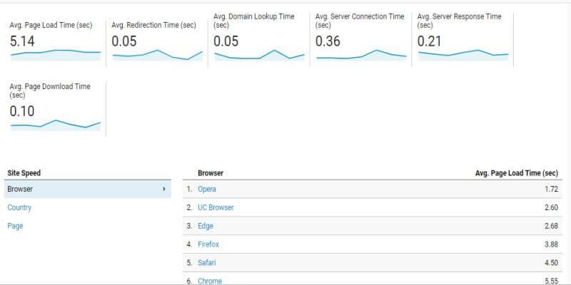 Site Speed یا سرعت سایت در گزارش Behavior در گوگل آنالیتیکس