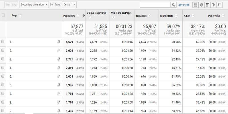 Site content یا محتوای سایت در گزارش Behavior در گوگل آنالیتیکس
